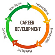 Career Development image